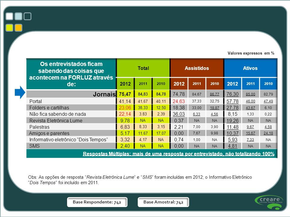 Valores expressos em % Base Respondente: 742Base Amostral: 742 Obs: As opções de resposta Revista Eletrônica Lume e SMS foram incluídas em 2012; o Inf