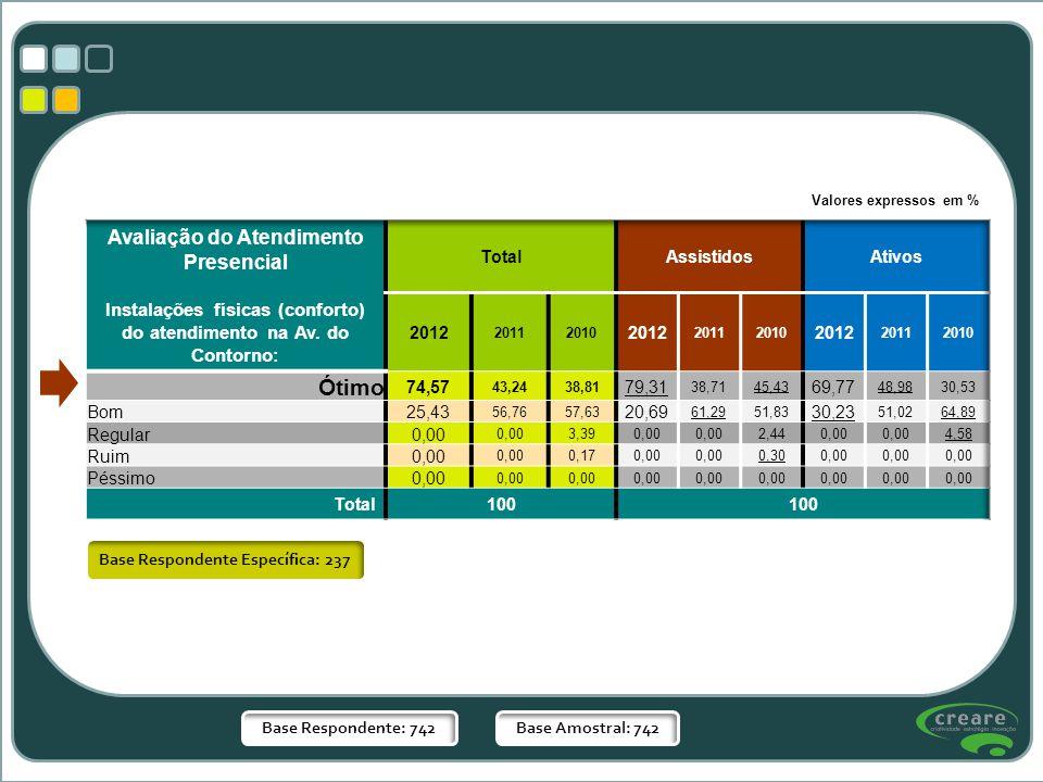 Base Respondente: 742Base Amostral: 742 Base Respondente Específica: 237 Valores expressos em %