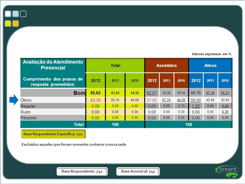 Base Respondente: 742Base Amostral: 742 Base Respondente Específica: 232 Valores expressos em % Excluídos aqueles que foram somente conhecer a nova se