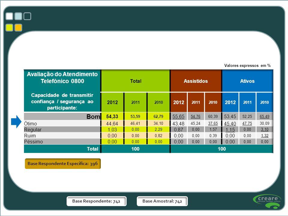 Base Respondente Específica: 396 Base Respondente: 742Base Amostral: 742 Valores expressos em %