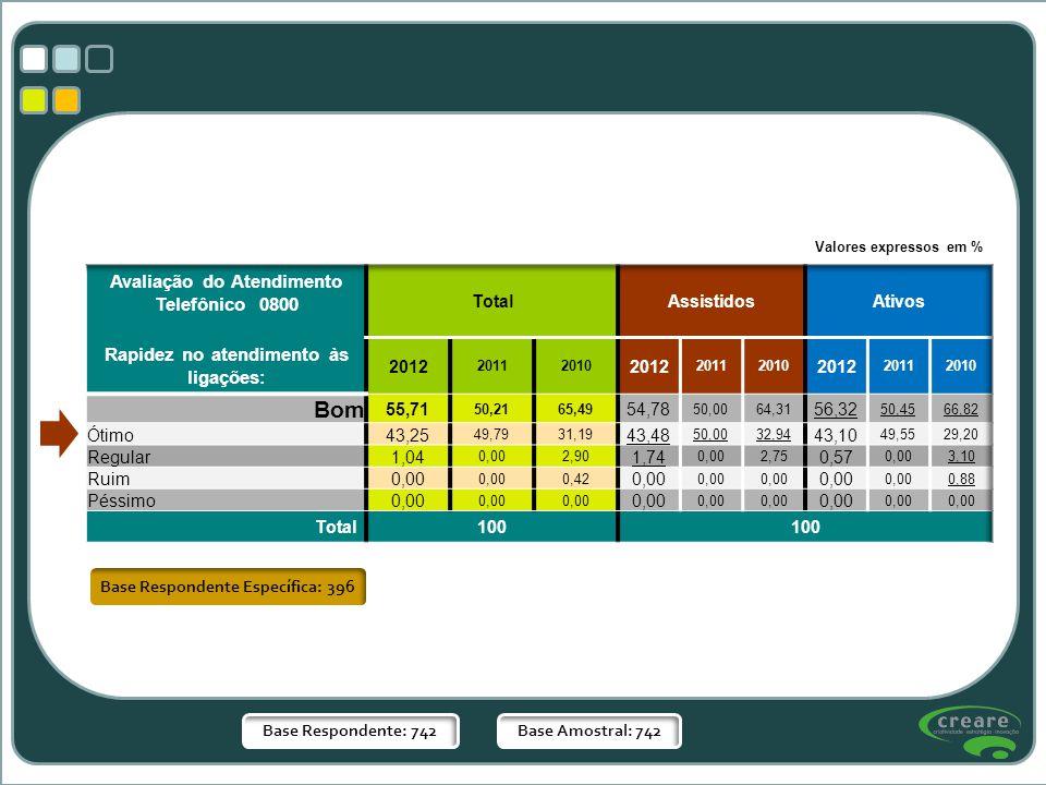 Base Respondente: 742Base Amostral: 742 Base Respondente Específica: 396 Valores expressos em %