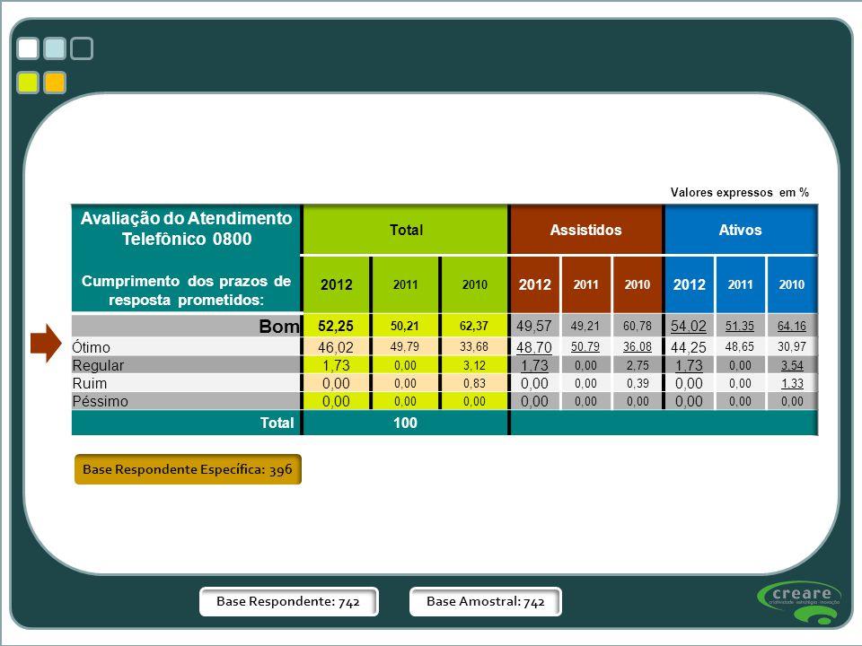 Base Respondente: 742Base Amostral: 742 Valores expressos em % Base Respondente Específica: 396