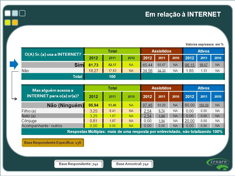 Base Respondente Específica: 136 Base Respondente: 742Base Amostral: 742 Em relação à INTERNET