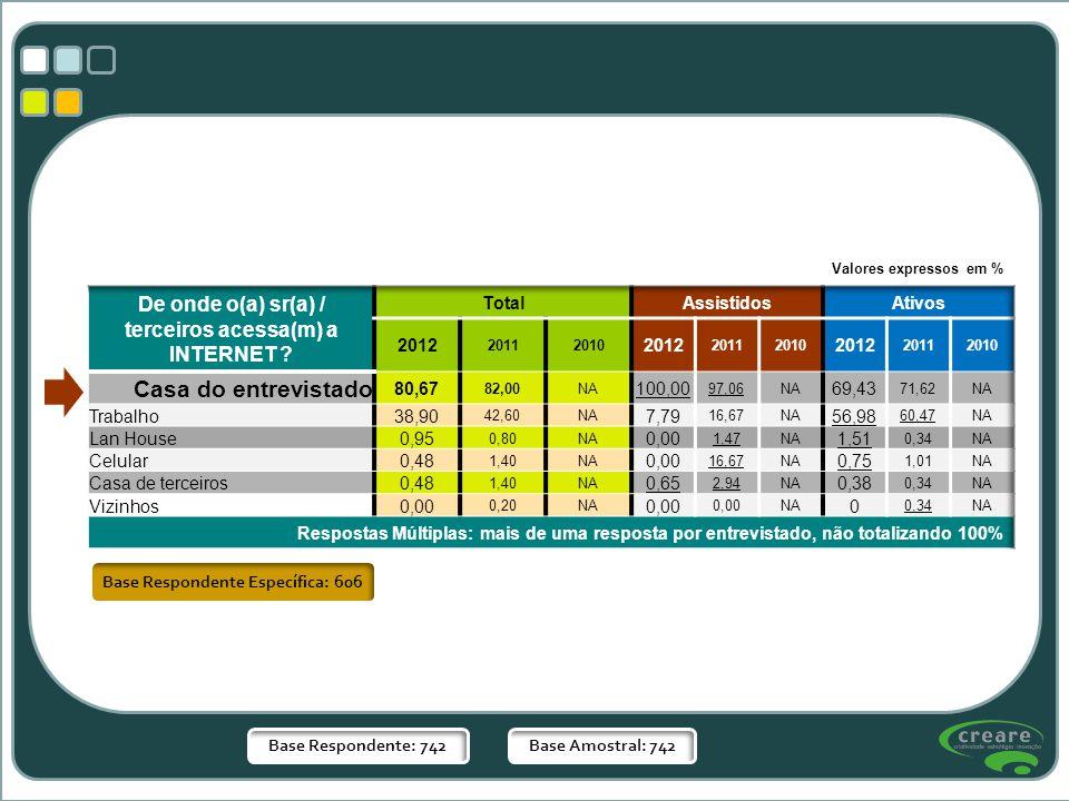 Base Respondente Específica: 606 Base Respondente: 742Base Amostral: 742 Valores expressos em %