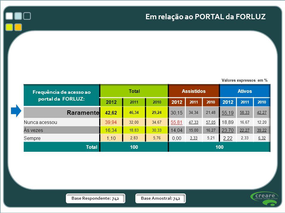 Base Respondente: 742Base Amostral: 742 Em relação ao PORTAL da FORLUZ