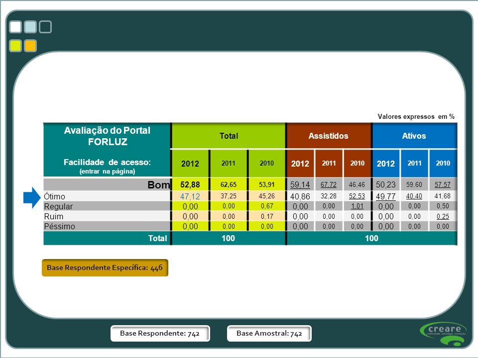 Base Respondente Específica: 446 Base Respondente: 742Base Amostral: 742 Valores expressos em %