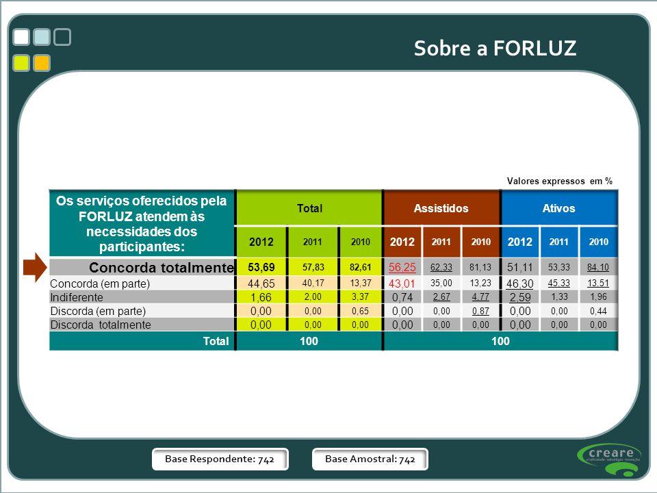 Base Respondente: 742Base Amostral: 742 Sobre a FORLUZ