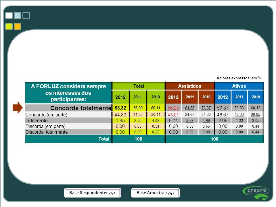 Base Respondente: 742Base Amostral: 742 Valores expressos em %