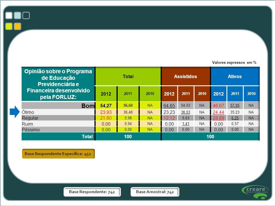 Base Respondente Específica: 452 Base Respondente: 742Base Amostral: 742 Valores expressos em %