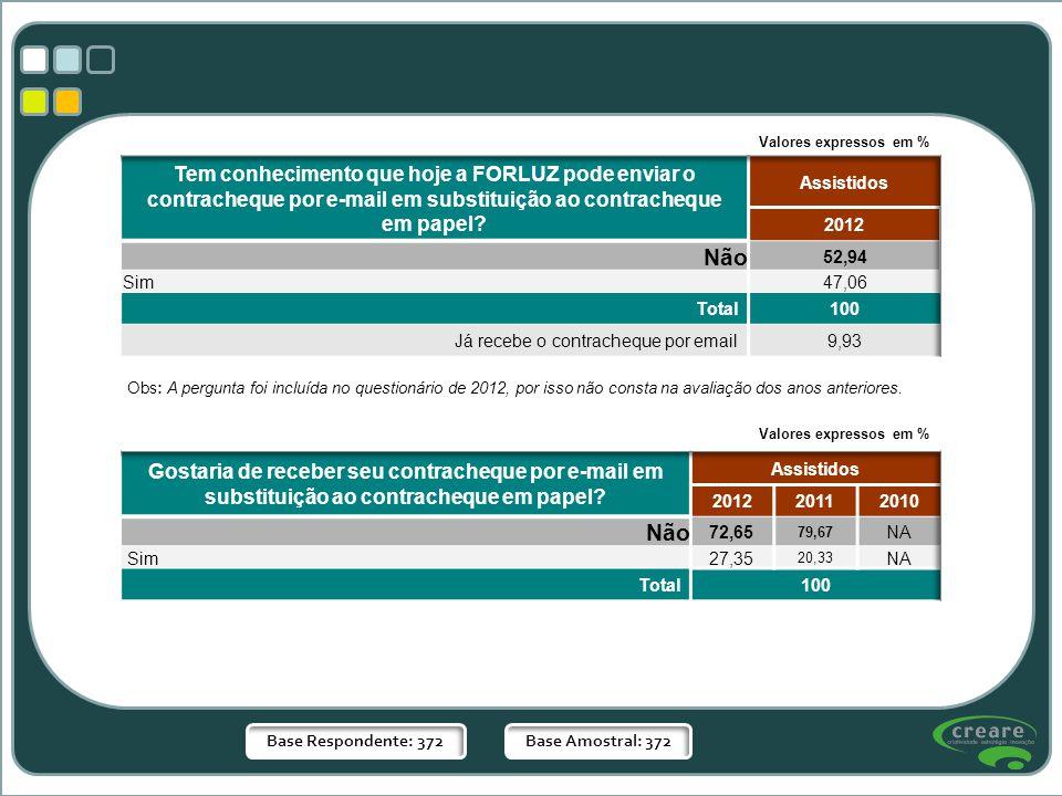 Base Respondente: 372Base Amostral: 372 Valores expressos em % Obs: A pergunta foi incluída no questionário de 2012, por isso não consta na avaliação