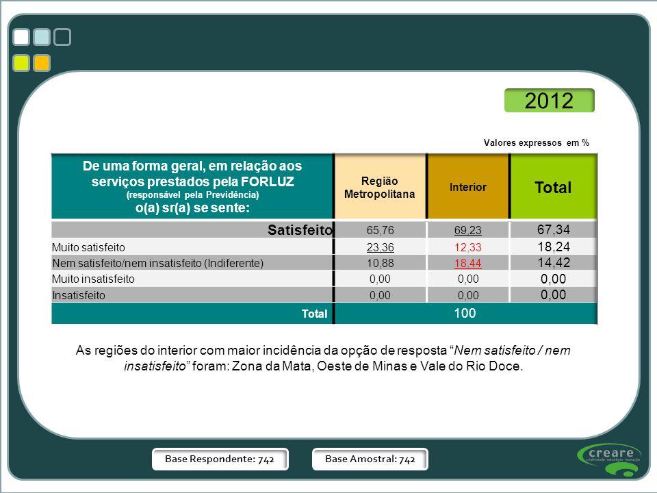 Base Respondente: 742Base Amostral: 742 Valores expressos em % 2012 As regiões do interior com maior incidência da opção de resposta Nem satisfeito /