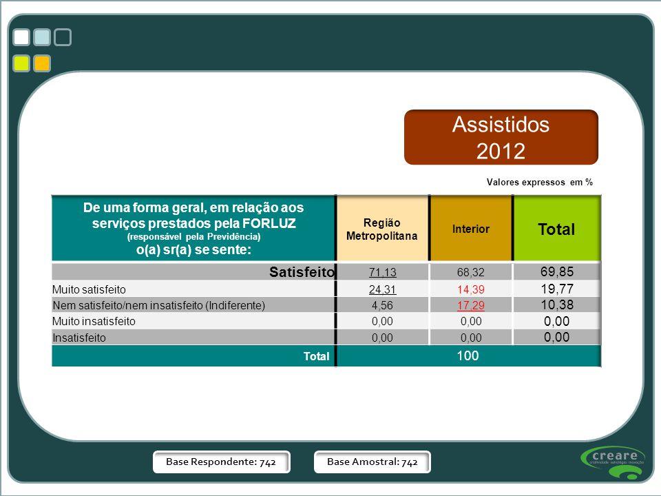 Base Respondente: 742Base Amostral: 742 Valores expressos em % Assistidos 2012