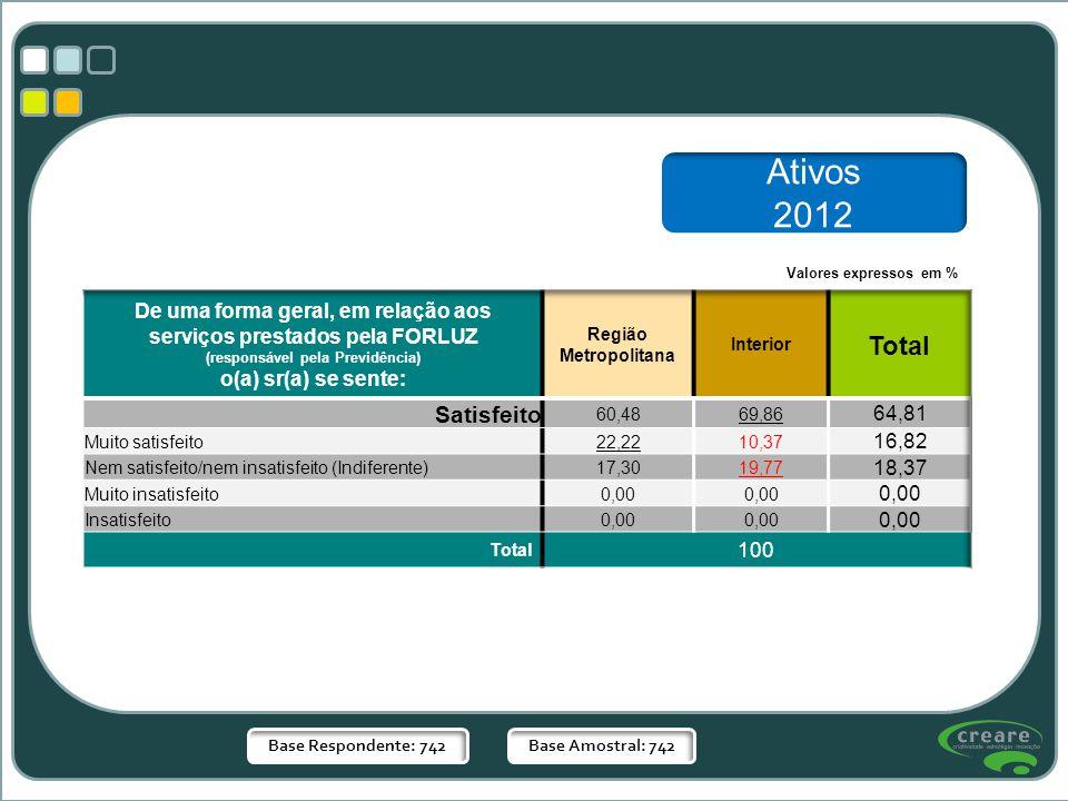 Base Respondente: 742Base Amostral: 742 Valores expressos em % Ativos 2012