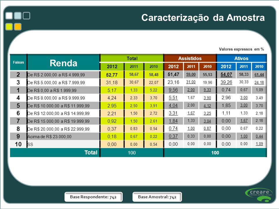 Base Respondente: 742Base Amostral: 742 Valores expressos em % Caracterização da Amostra