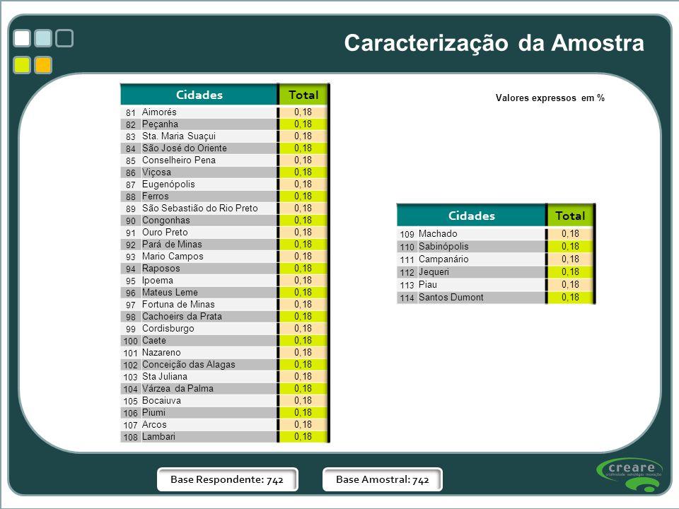 Valores expressos em % Caracterização da Amostra Base Respondente: 742Base Amostral: 742