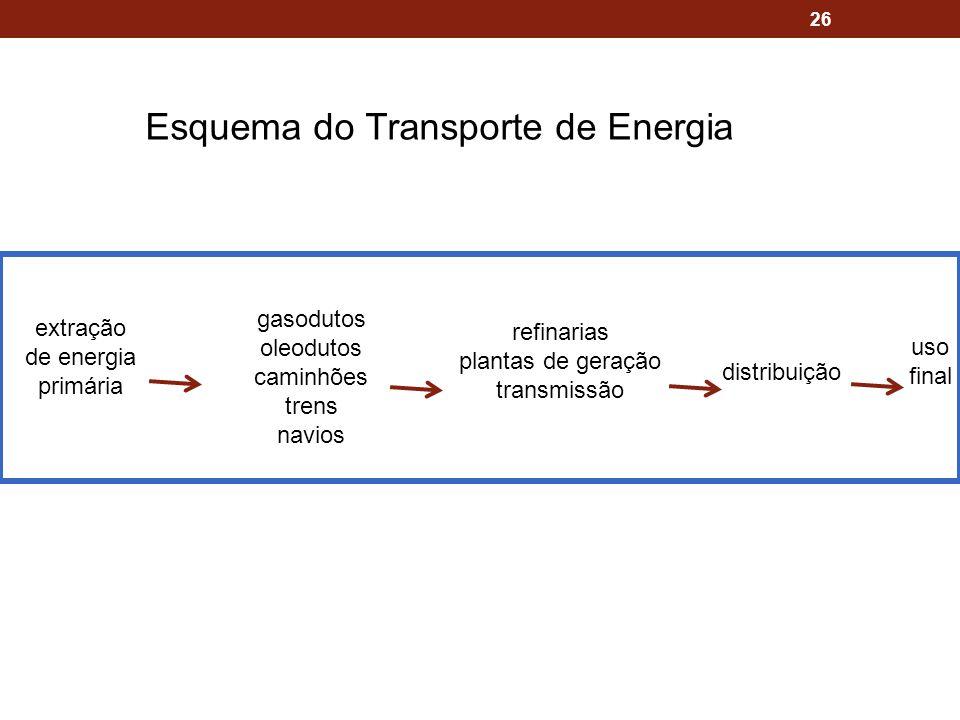 26 extração de energia primária gasodutos oleodutos caminhões trens navios refinarias plantas de geração transmissão distribuição uso final Esquema do