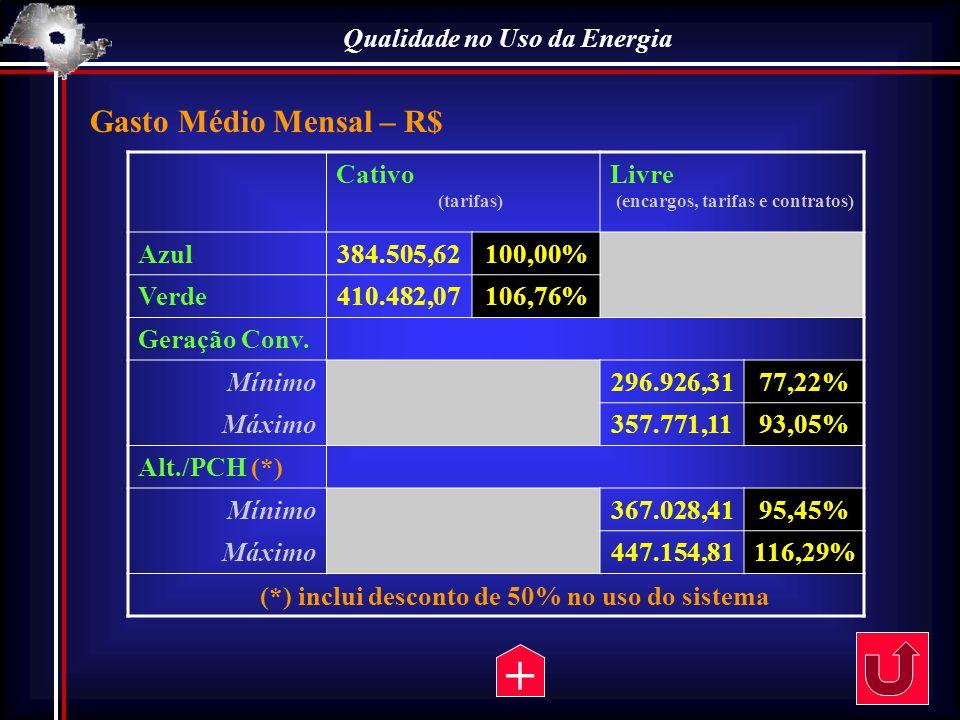 Qualidade no Uso da Energia CativoLivre Azul384.505,62100,00% Verde410.482,07106,76% Geração Conv. Mínimo296.926,3177,22% Máximo357.771,1193,05% Alt./