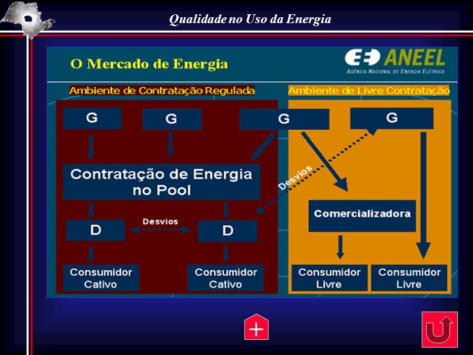 Qualidade no Uso da Energia Os contratos precisam ser registrados e validados na CCEE, sendo que o agente vendedor registra (mês a mês) o montante contratado e o consumidor livre ou seu representante valida este montante registrado.