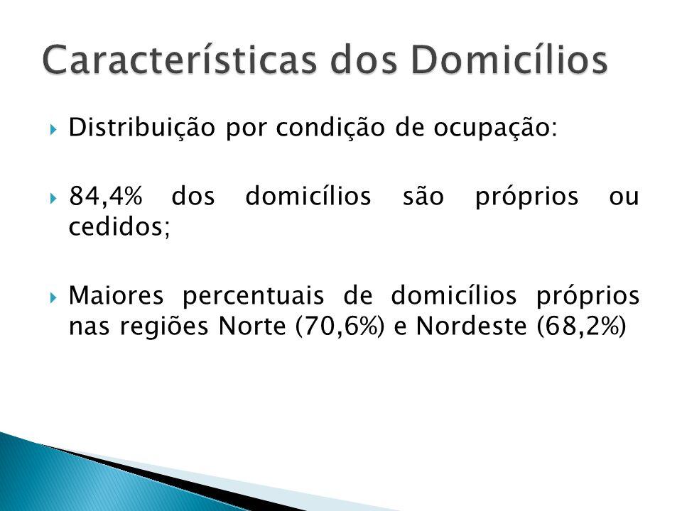 84,4% dos domicílios são próprios ou cedidos; Maiores percentuais de domicílios próprios nas regiões Norte (70,6%) e Nordeste (68,2%)