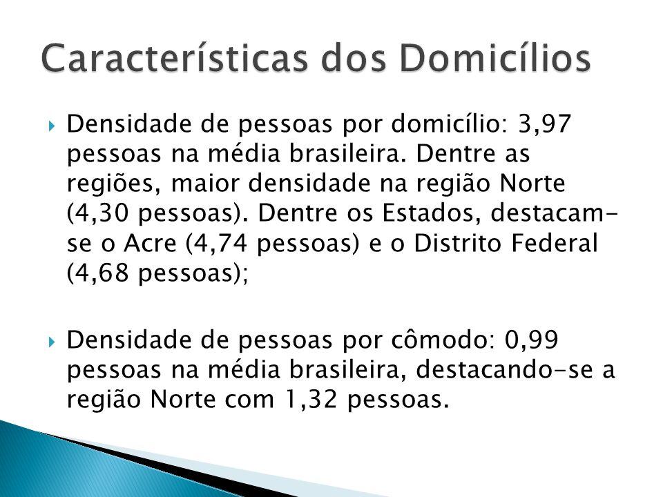 Densidade de pessoas por domicílio: 3,97 pessoas na média brasileira. Dentre as regiões, maior densidade na região Norte (4,30 pessoas). Dentre os Est