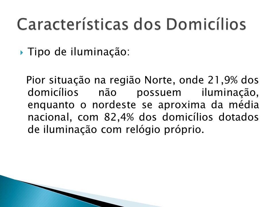Pior situação na região Norte, onde 21,9% dos domicílios não possuem iluminação, enquanto o nordeste se aproxima da média nacional, com 82,4% dos domi