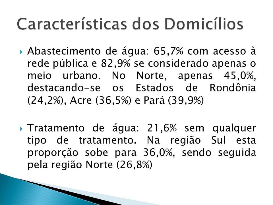 Abastecimento de água: 65,7% com acesso à rede pública e 82,9% se considerado apenas o meio urbano. No Norte, apenas 45,0%, destacando-se os Estados d