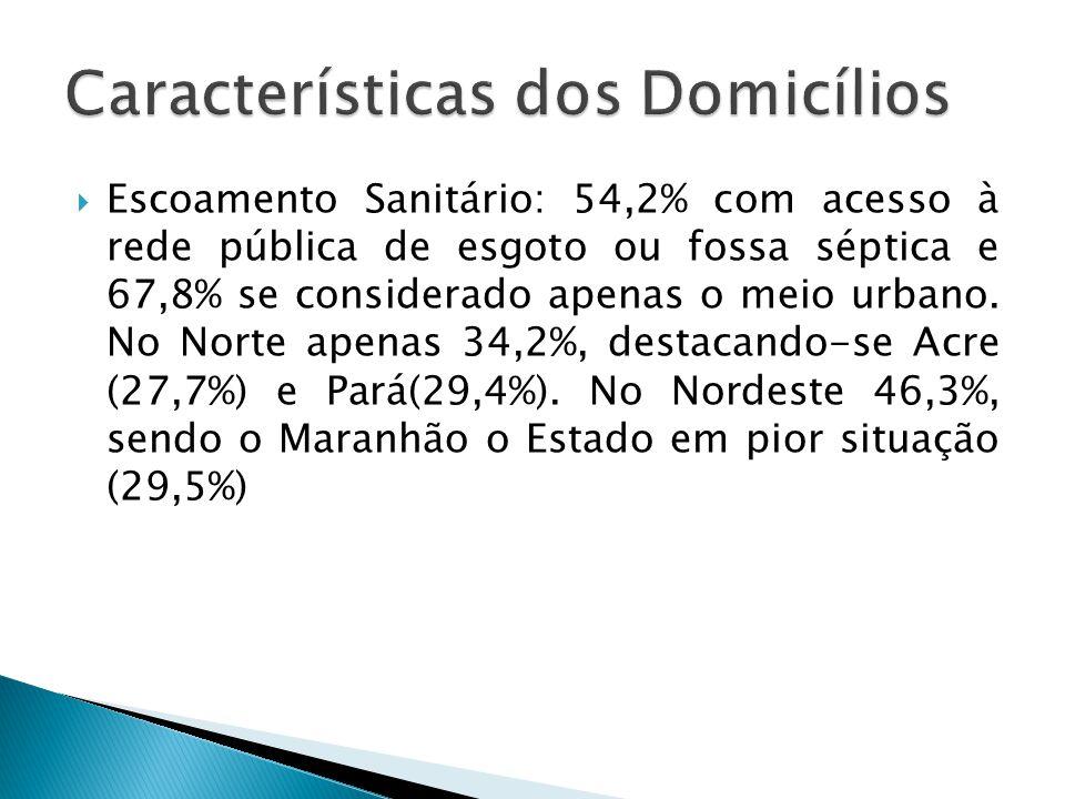 Escoamento Sanitário: 54,2% com acesso à rede pública de esgoto ou fossa séptica e 67,8% se considerado apenas o meio urbano. No Norte apenas 34,2%, d