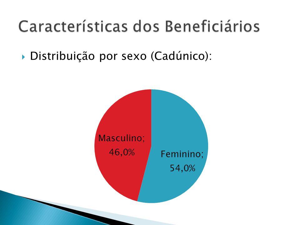 Distribuição por sexo (Cadúnico):