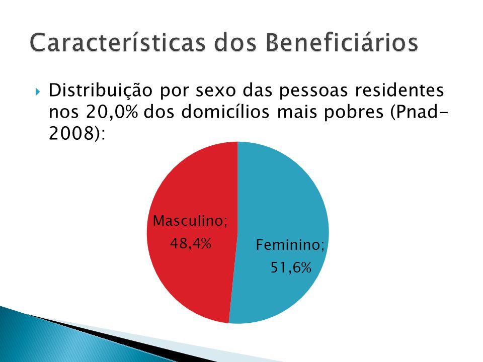 Distribuição por sexo das pessoas residentes nos 20,0% dos domicílios mais pobres (Pnad- 2008):