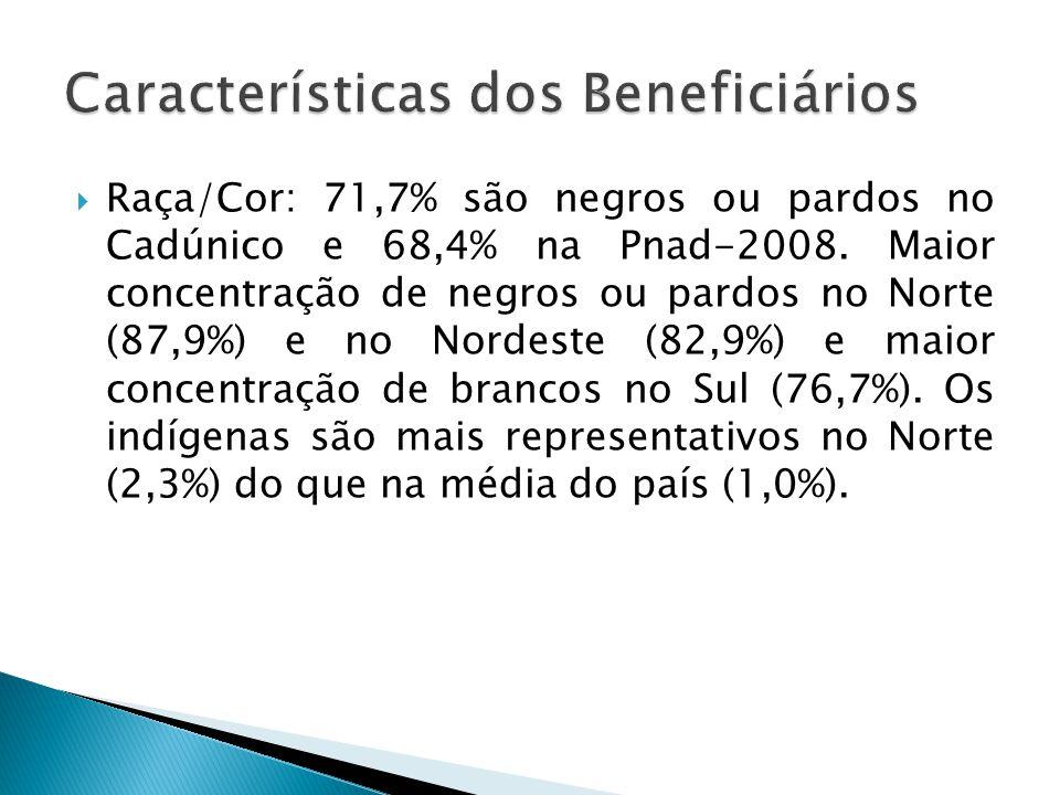 Raça/Cor: 71,7% são negros ou pardos no Cadúnico e 68,4% na Pnad-2008. Maior concentração de negros ou pardos no Norte (87,9%) e no Nordeste (82,9%) e