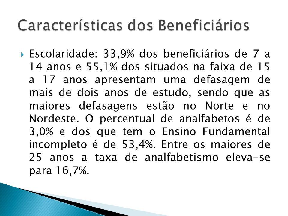 Escolaridade: 33,9% dos beneficiários de 7 a 14 anos e 55,1% dos situados na faixa de 15 a 17 anos apresentam uma defasagem de mais de dois anos de es
