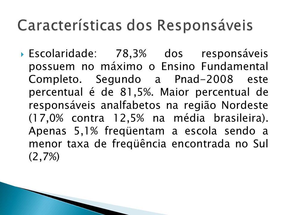 Escolaridade: 78,3% dos responsáveis possuem no máximo o Ensino Fundamental Completo. Segundo a Pnad-2008 este percentual é de 81,5%. Maior percentual