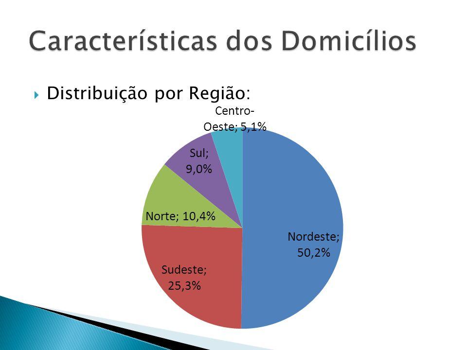 Distribuição por Região: