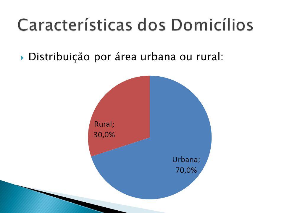 Distribuição por área urbana ou rural: