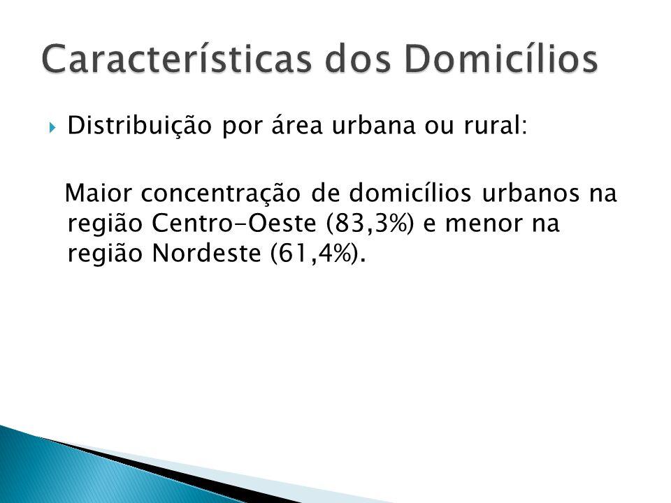 Maior concentração de domicílios urbanos na região Centro-Oeste (83,3%) e menor na região Nordeste (61,4%).