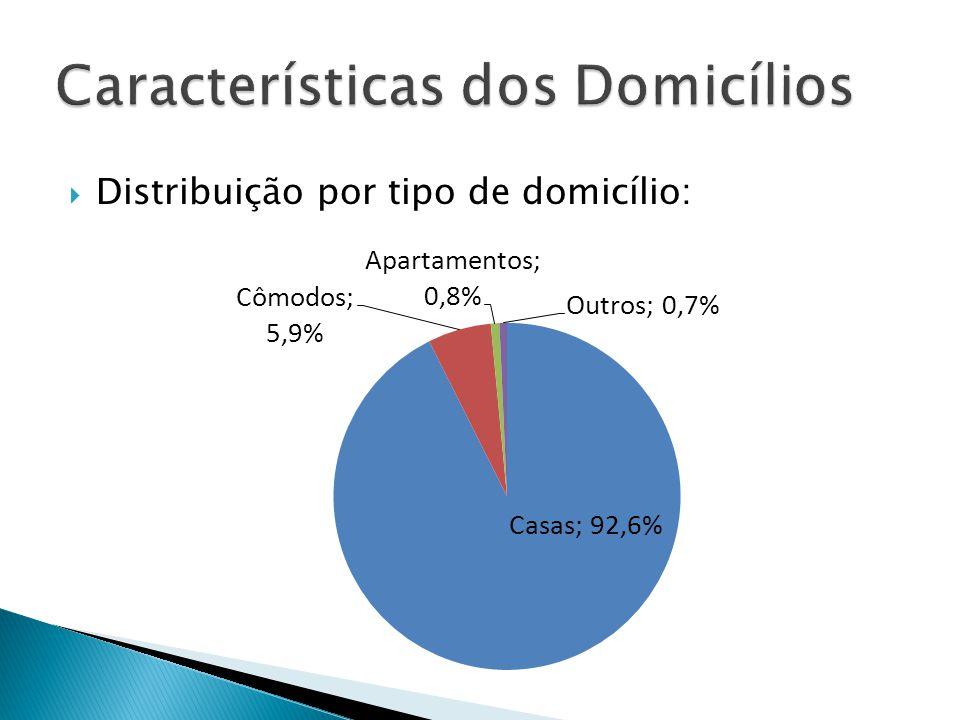 Distribuição por tipo de domicílio: