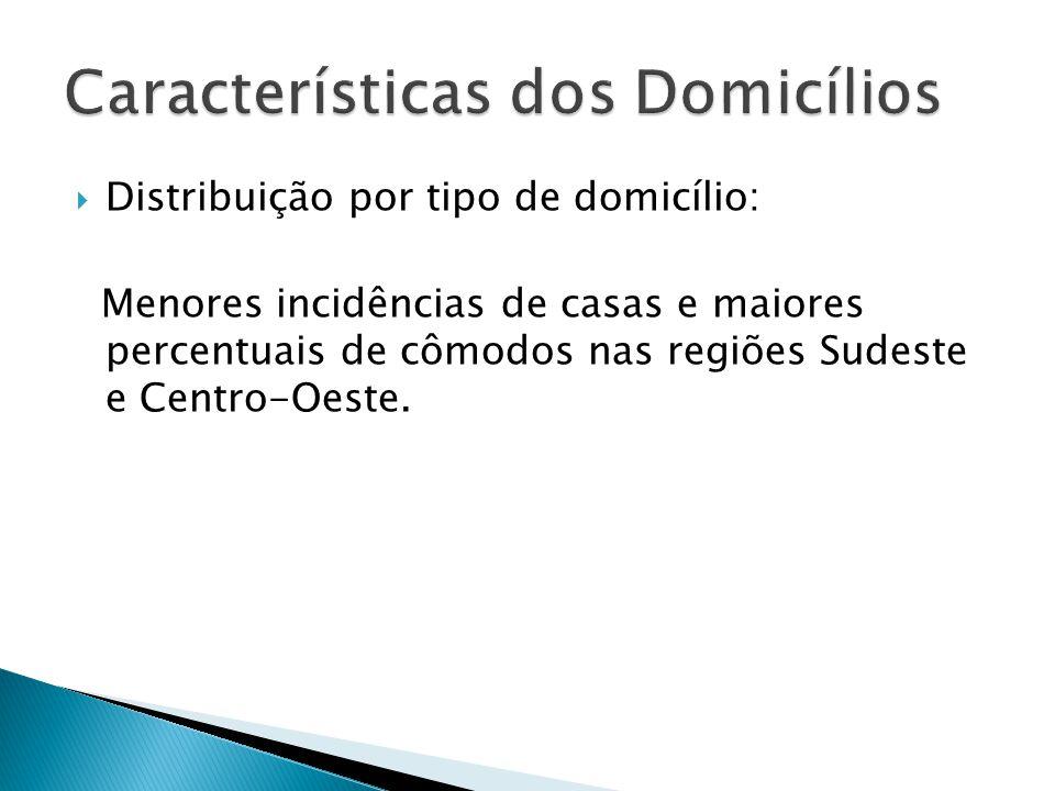 Menores incidências de casas e maiores percentuais de cômodos nas regiões Sudeste e Centro-Oeste.