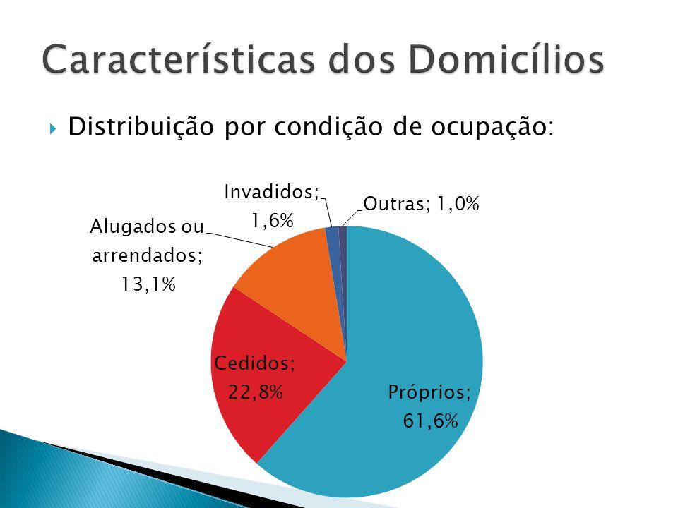Distribuição por condição de ocupação: