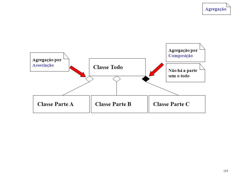 Classe Todo WClasse Parte AClasse Parte C Classe Parte B Transitiva Anti simétrica Classe Parte D Agregação Se A é parte de W, W não é parte de A.