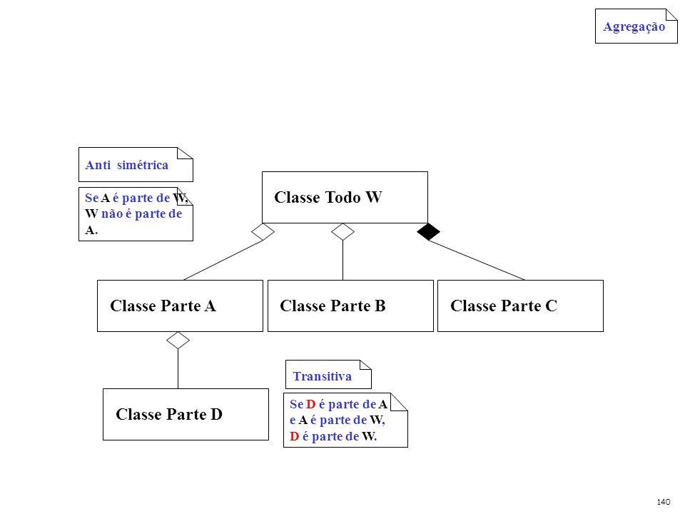 Classe Todo WClasse Parte AClasse Parte C Classe Parte B Transitiva Anti simétrica Classe Parte D Agregação Se A é parte de W, W não é parte de A. Se