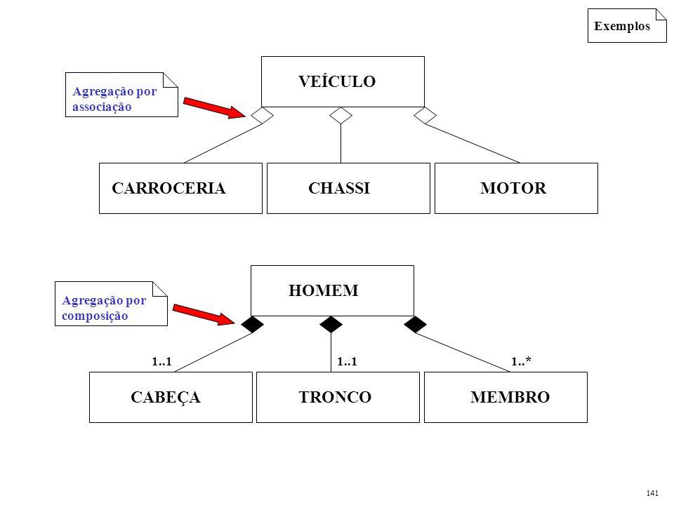 Exemplos Agregação por associação Agregação por composição VEÍCULO CARROCERIA MOTOR CHASSI HOMEM CABEÇA MEMBRO TRONCO 1..1 1..* 141