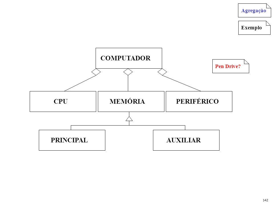 COMPUTADOR CPU PERIFÉRICO MEMÓRIA PRINCIPAL AUXILIAR ExemploPen Drive? Agregação 142