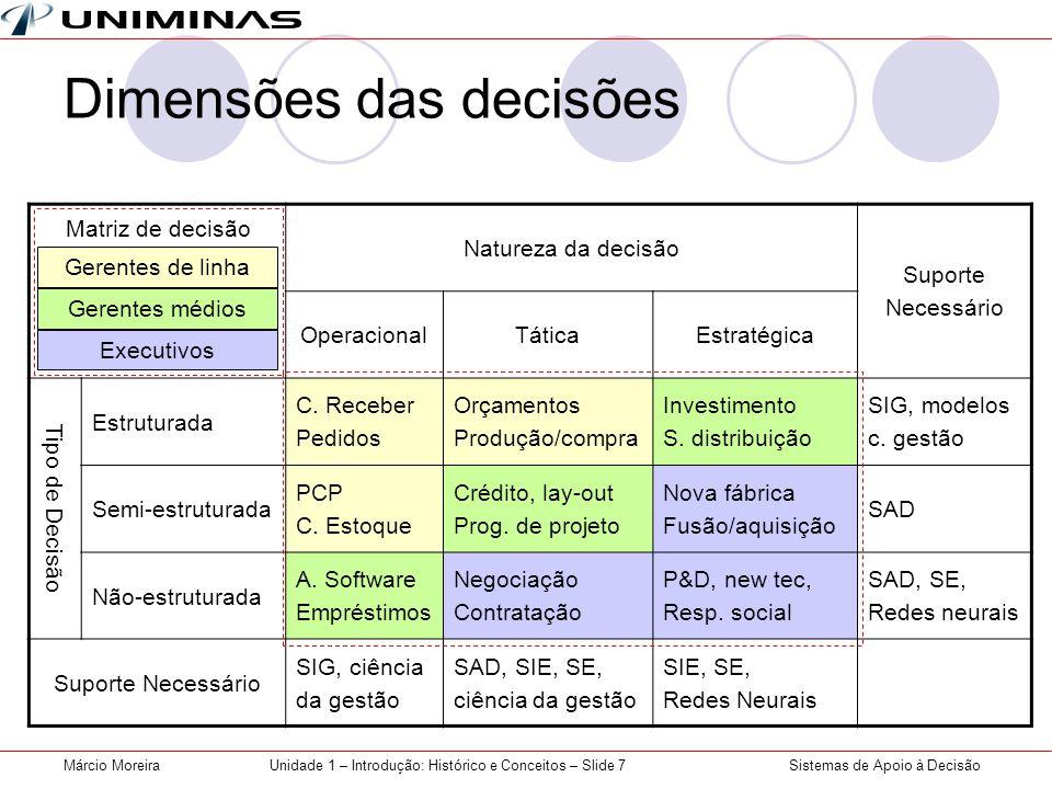 Sistemas de Apoio à DecisãoMárcio MoreiraUnidade 1 – Introdução: Histórico e Conceitos – Slide 7 Dimensões das decisões Natureza da decisão Suporte Necessário OperacionalTáticaEstratégica Tipo de Decisão Estruturada C.