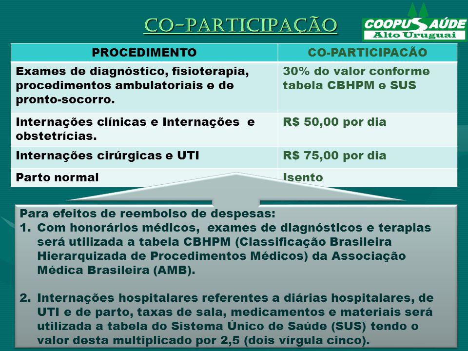 PROCEDIMENTOCO-PARTICIPACÃO Exames de diagnóstico, fisioterapia, procedimentos ambulatoriais e de pronto-socorro.