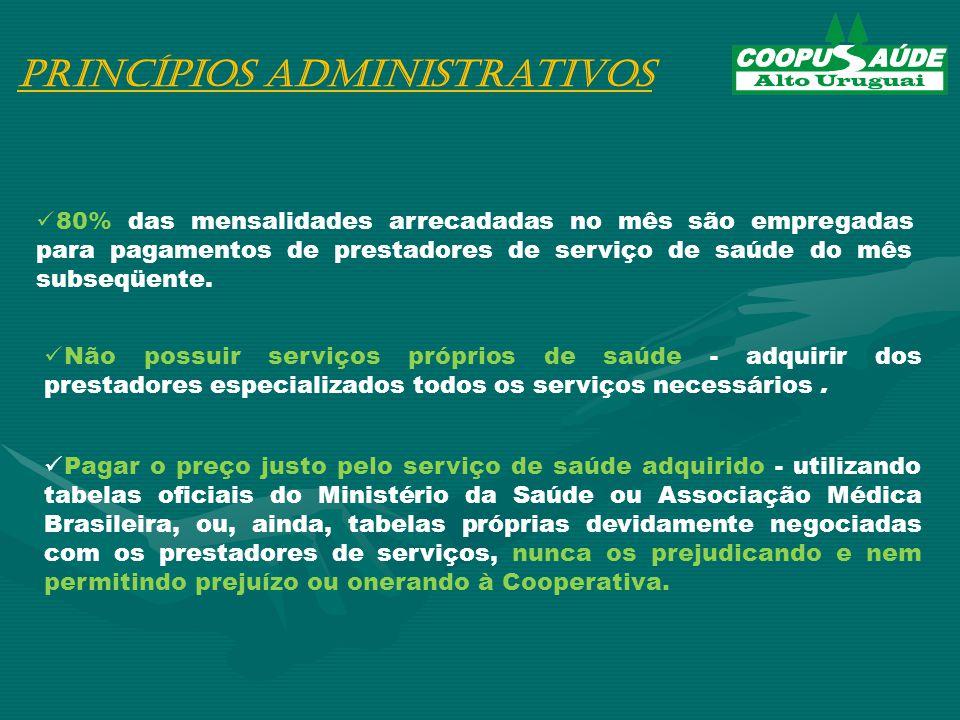 Princípios Administrativos 80% das mensalidades arrecadadas no mês são empregadas para pagamentos de prestadores de serviço de saúde do mês subseqüente.