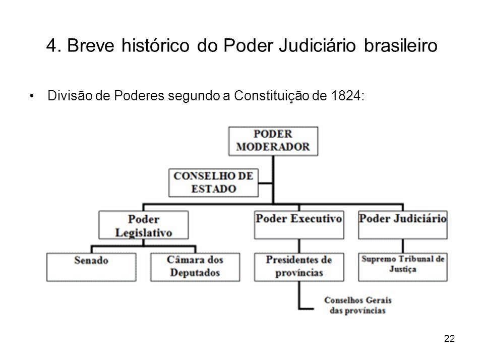 4. Breve histórico do Poder Judiciário brasileiro Divisão de Poderes segundo a Constituição de 1824: 22