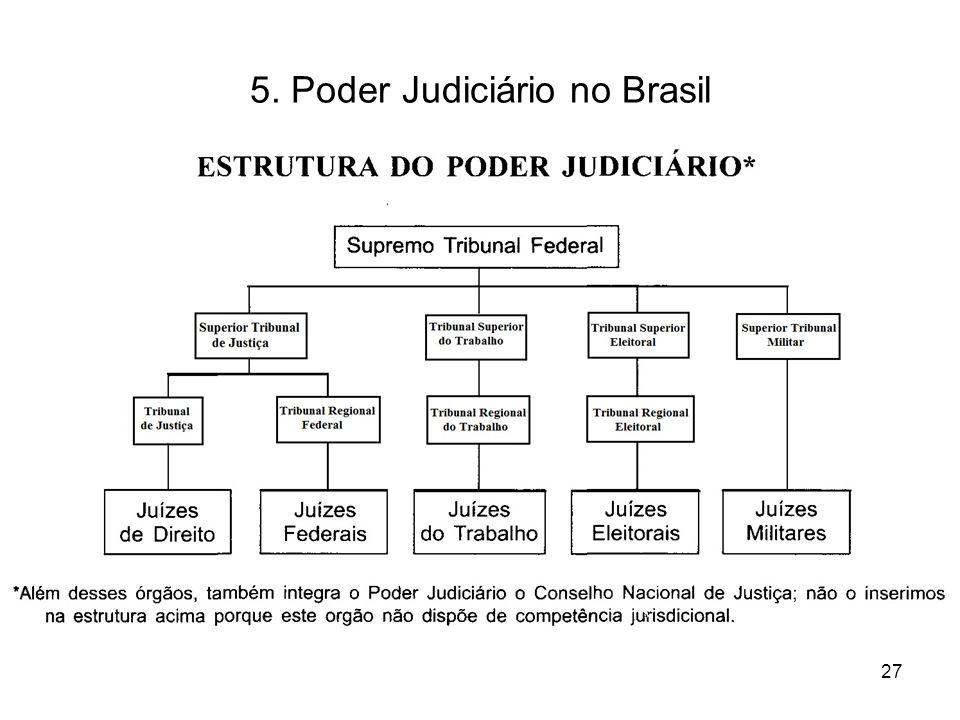 5. Poder Judiciário no Brasil 27