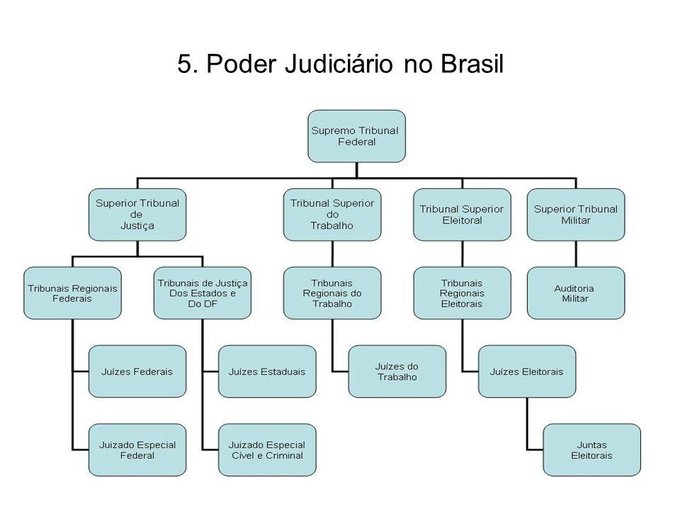 5. Poder Judiciário no Brasil 28