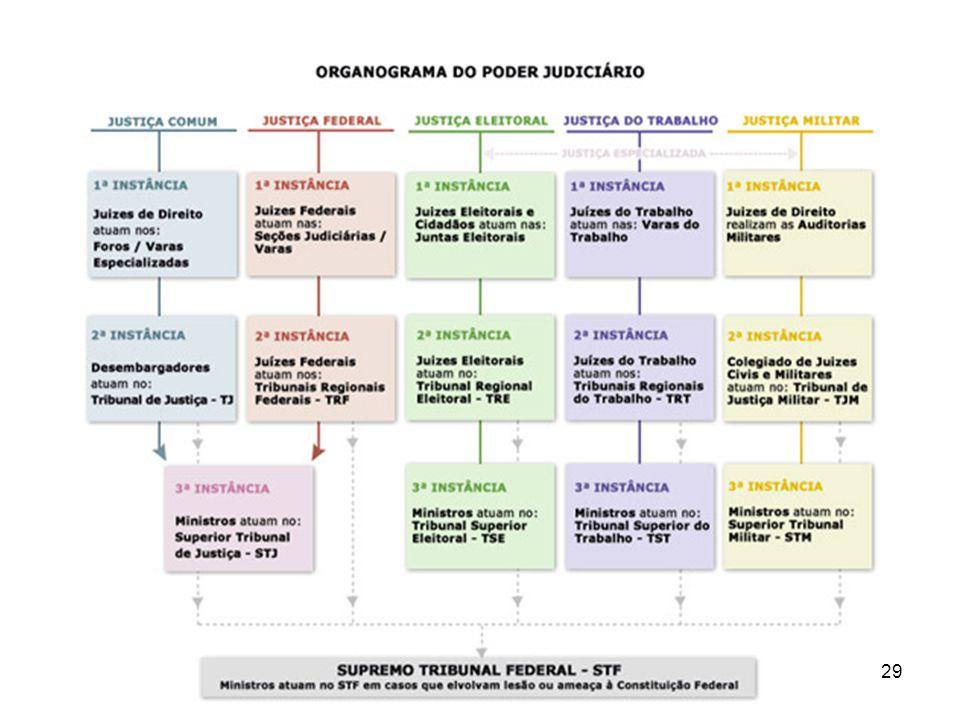 5. Poder Judiciário no Brasil 29