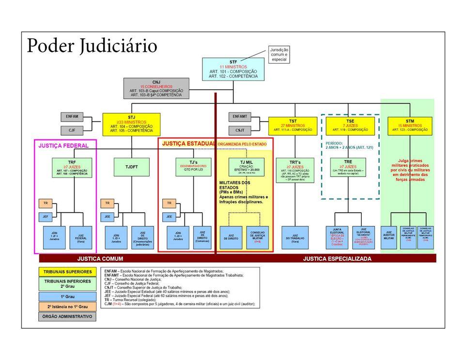 5. Poder Judiciário no Brasil 30